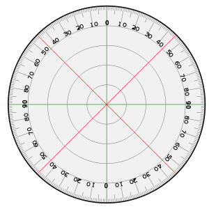 sometimes people use the terms 180 degrees and 360 degrees to explain situations in a persons life this comes from the idea of a circle which has 360